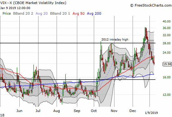 """The volatility index, the VIX, closed right at the 20 threshold which defines """"elevated"""" volatility."""