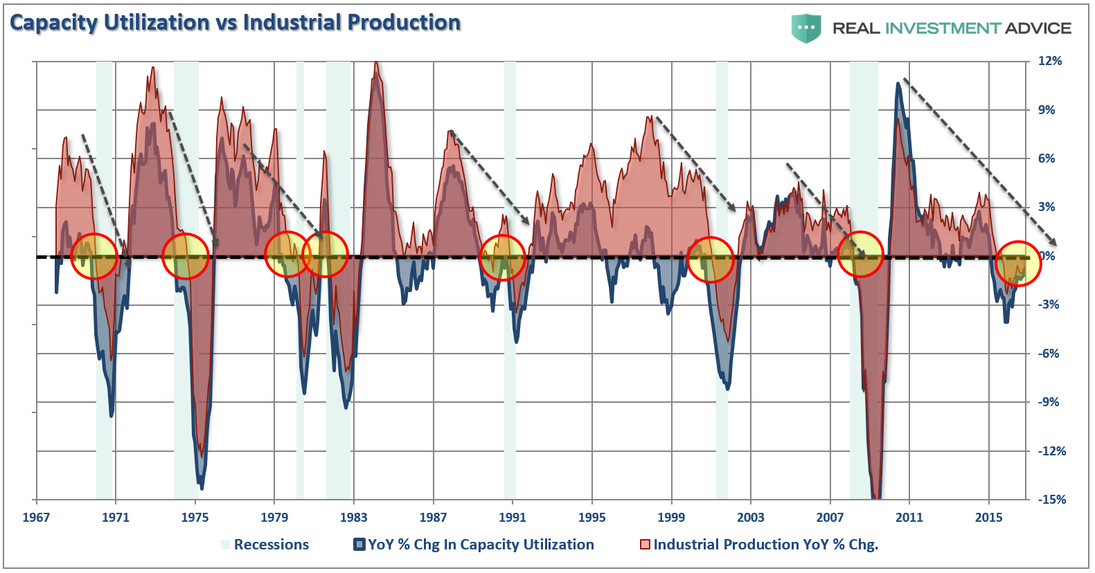 Capacity Utilization and Industrial Production