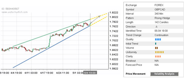 Forexpros gbp cad