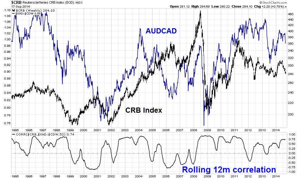 AUDUSD and Gold Price Correlation AUDUSD has a positive correlation with Gold AUDUSD has had an 80% historical correlation to the Gold Price.