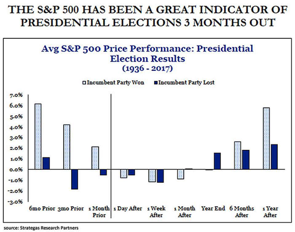 Avg S&P 500 Price Performance