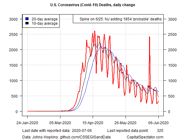 US Covid-19 Deaths Daily Change