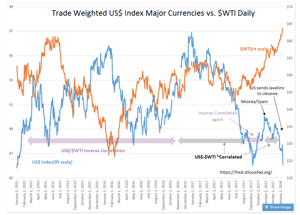 Usd Drops While Crude Rises Investing