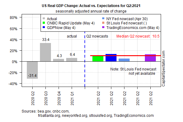 US Real GDP Change For Q2 - 2021