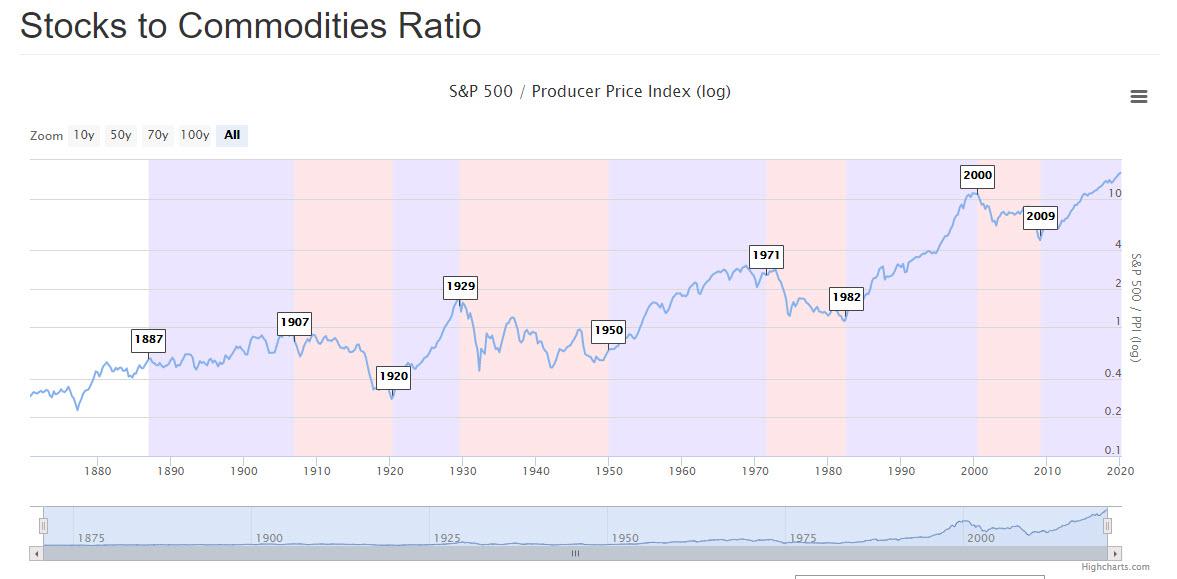 Stocks To Commodites Ratio
