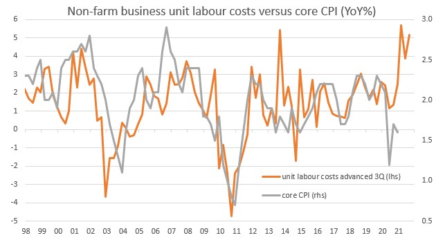 Nonfarm Business Unit Labor Costs vs Core CPI