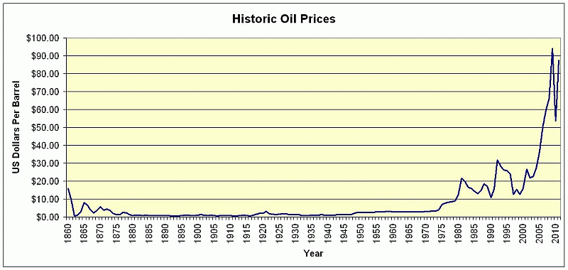 the statistics and history of crude oil Understanding crude oil prices in the historical data time path of crude oil prices that should all hold in equilibrium.