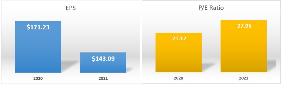 2020-PE Ratio-EPS Chart