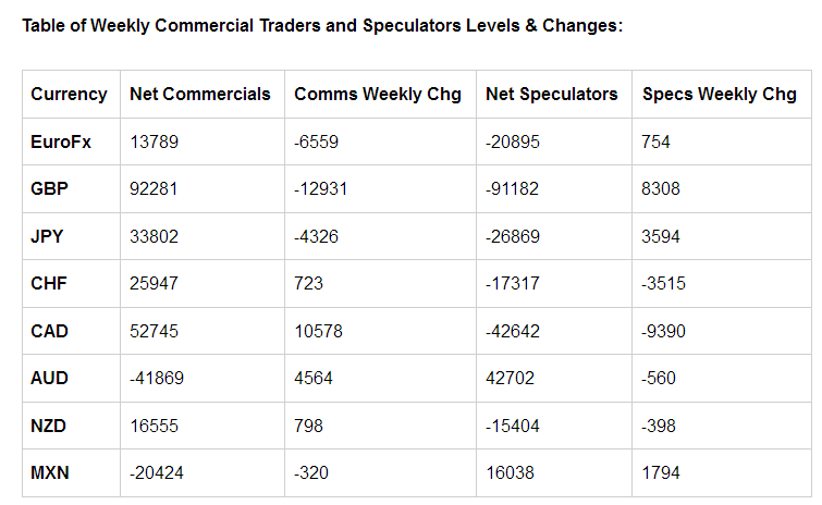 Table Of Weekly Commercial Traders and Speculators Levels