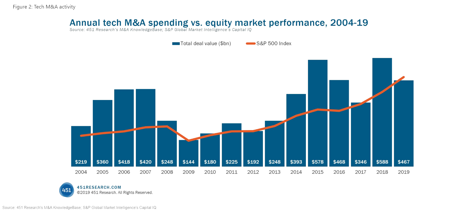 Annual Tech M&A Spending Vs Equity Market Performance 2014-19