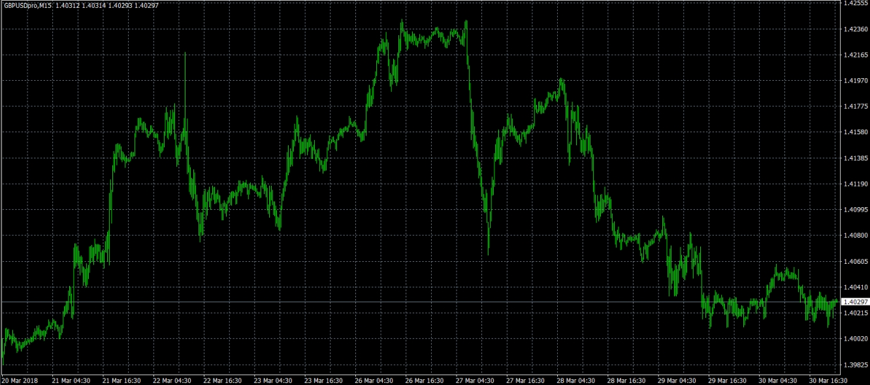 GBP/USD M15 Chart