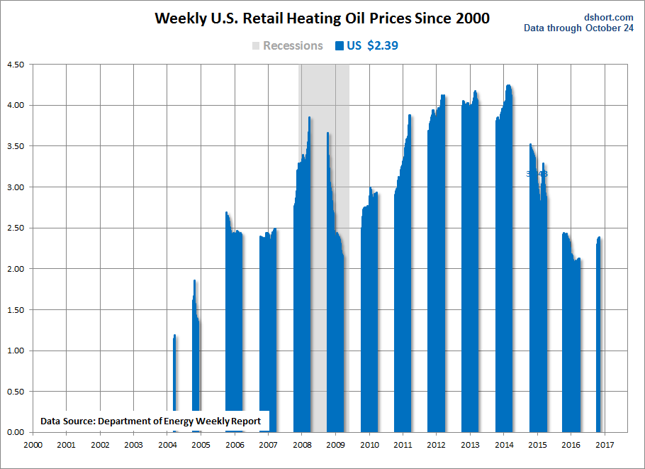 Heating Oil Prices Since 2000