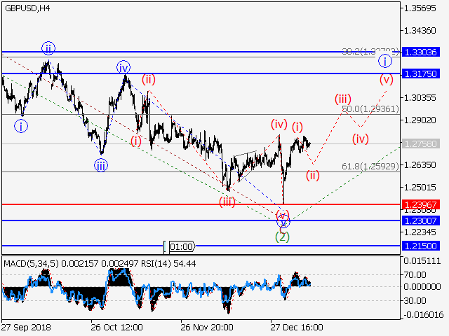 GBP/USD: Wave analysis and forecast for 11/01/2019 – 18/01/2019