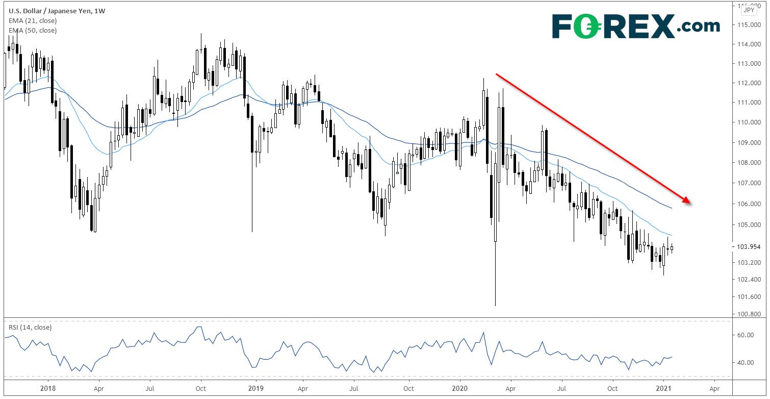 USD/JPY Technical Analysis: Long-Term Outlook Still Favors Bears