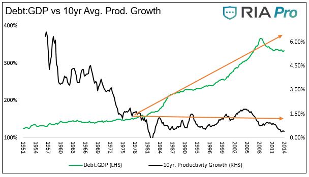 Debt - GDP Vs 10 Yr Avg Production Growth