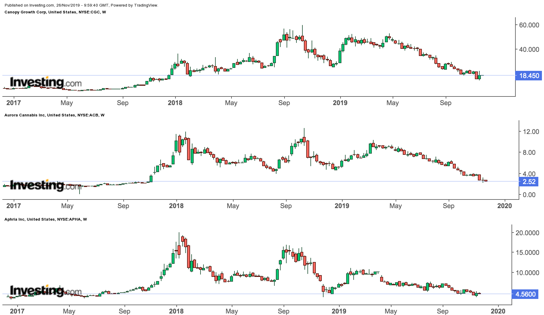 Canopy, Aurora, Aphria Weekly Price Charts