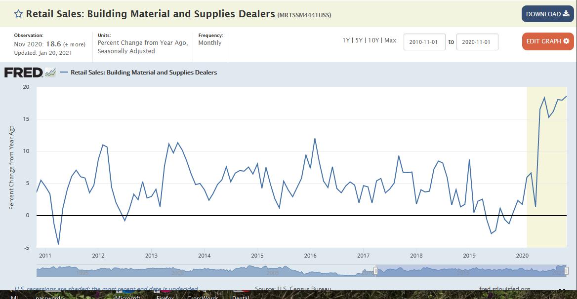 Retail Sales Building Material & Supplier Dealers
