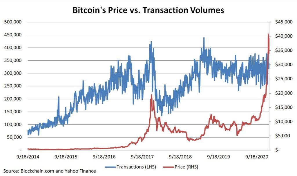 Bitcoin's Price Vs Transaction Volumes