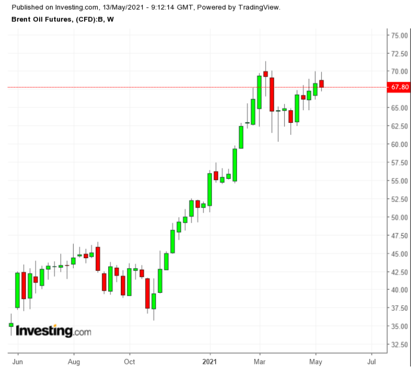 Brent Weekly 1-Year Chart