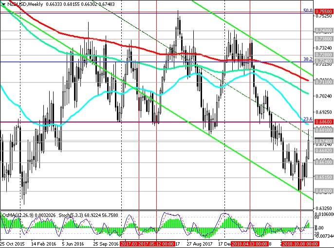 Weekly NZD/USD