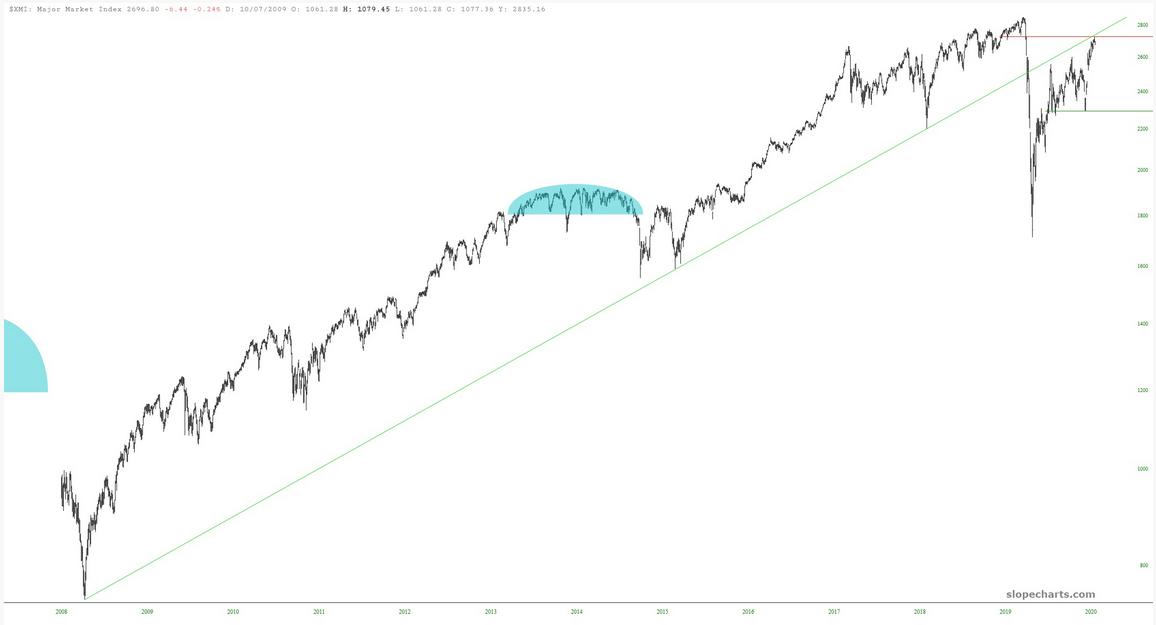 XMI Index Chart