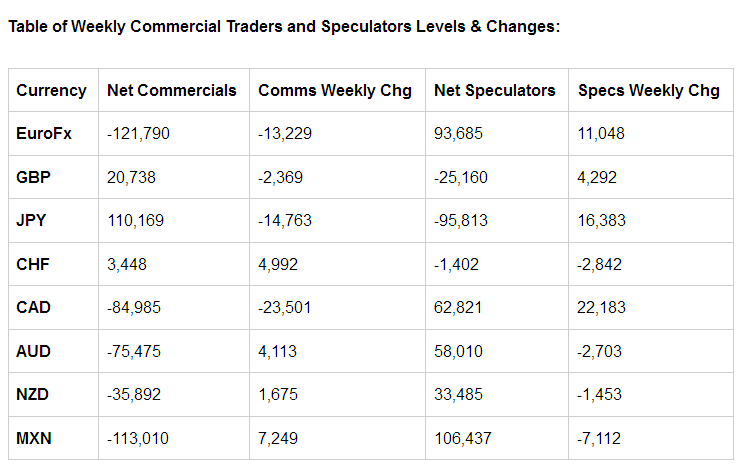 Table of Weekly Commercial Traders and Speculators Levels & Changes