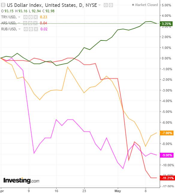 USD Performance vs TRY, ARS, RUB