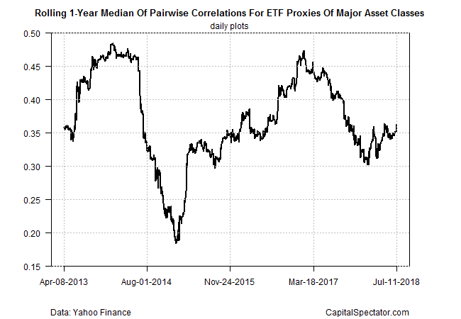 Pairwise Correlations for ETF Proxies of Major Asset Classes