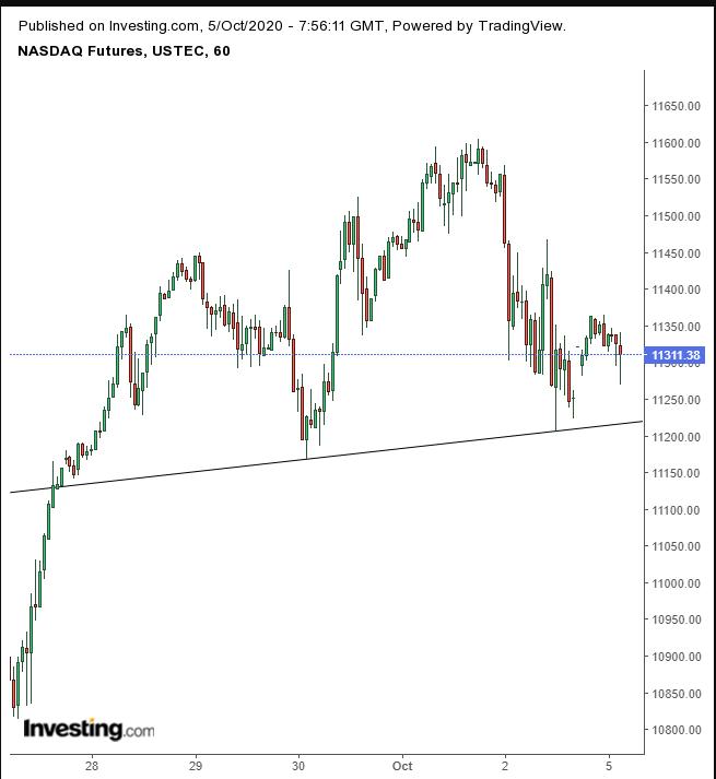 NASDAQ 60 Mins