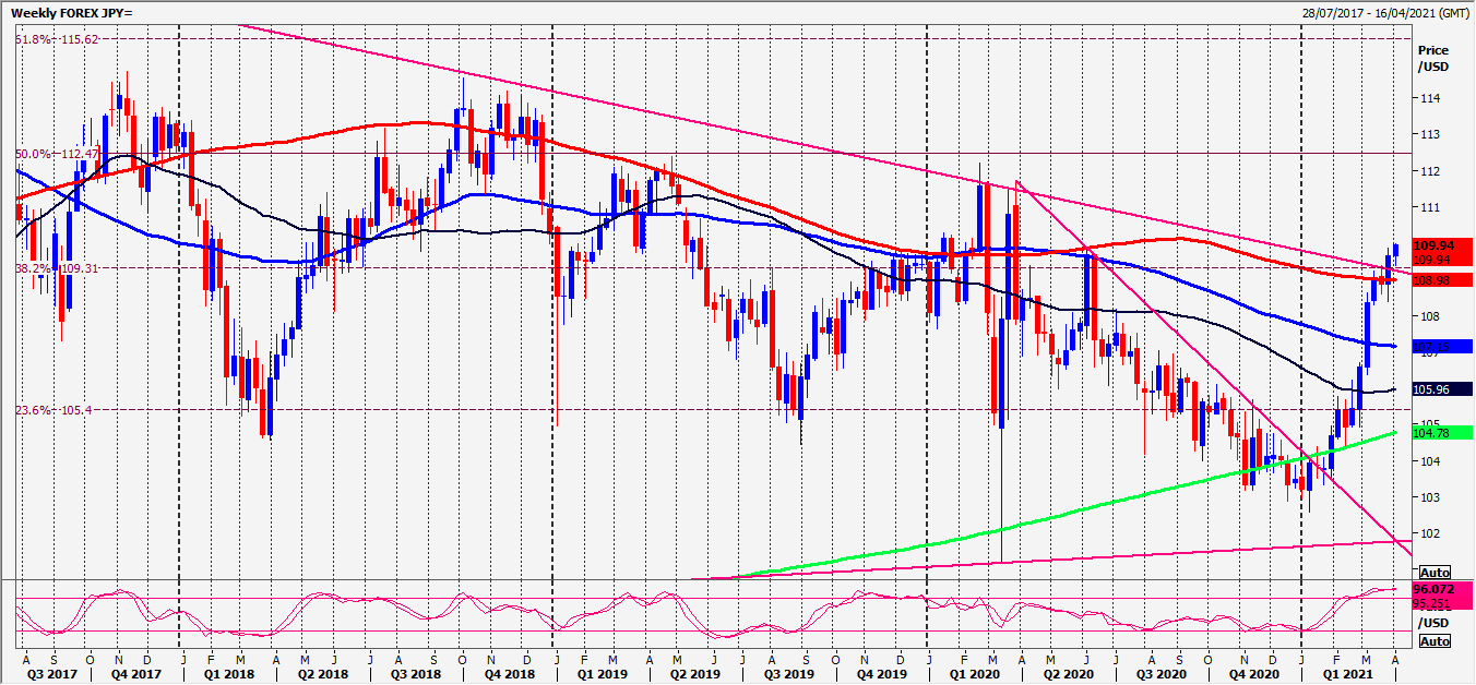 USD/JPY, EUR/JPY And CAD/JPY Daily Forecast