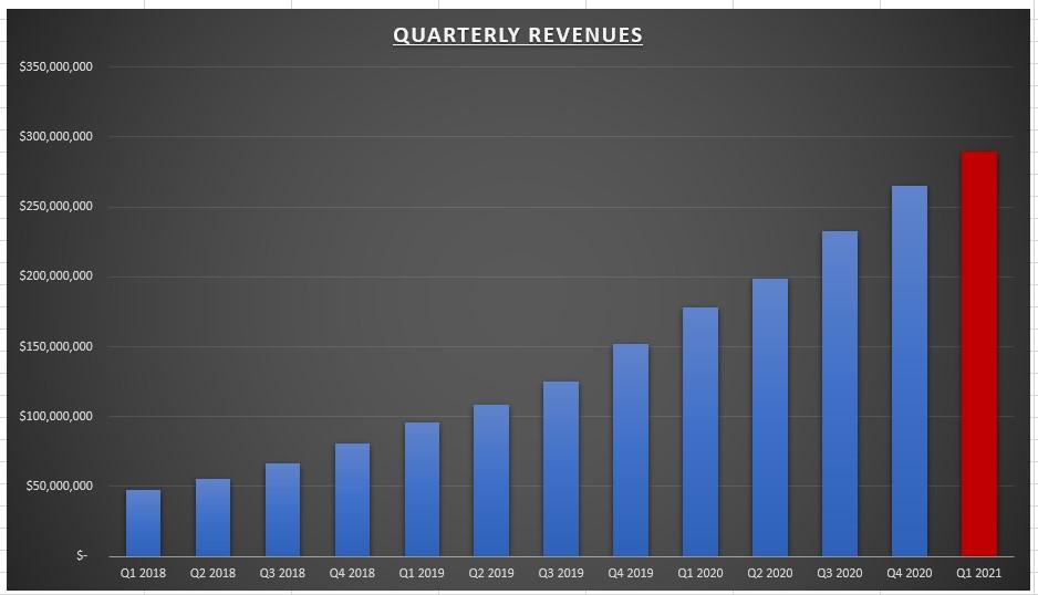 CrowdStrike Quarterly Revenue Chart