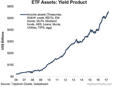 ETF Assets Yield Product