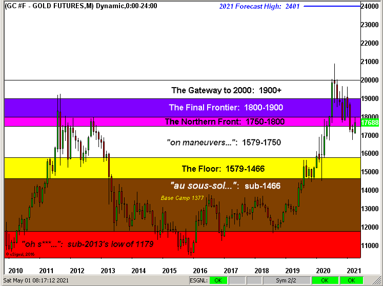 Gold Futures Structure Chart