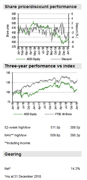 Share Price Discount Performance