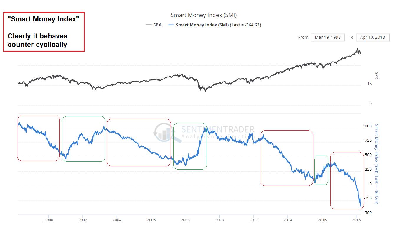 Money Index