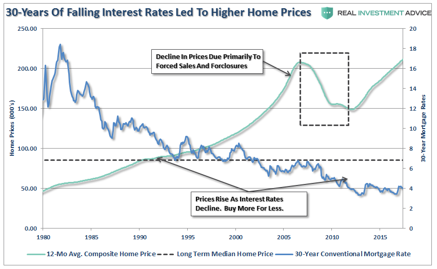 People Buy Payments Why Rates Can T Rise Investing Com