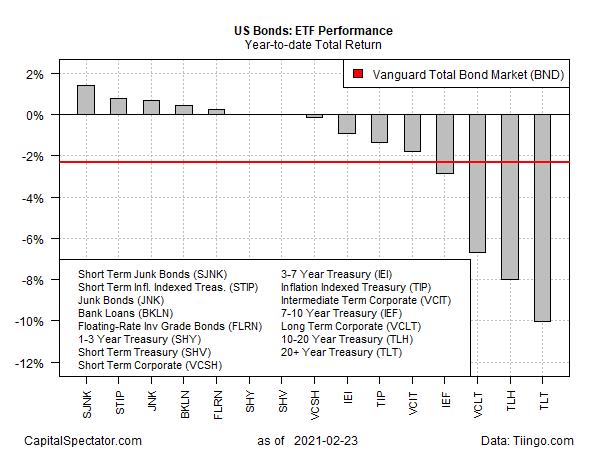 US Bonds YTD Returns