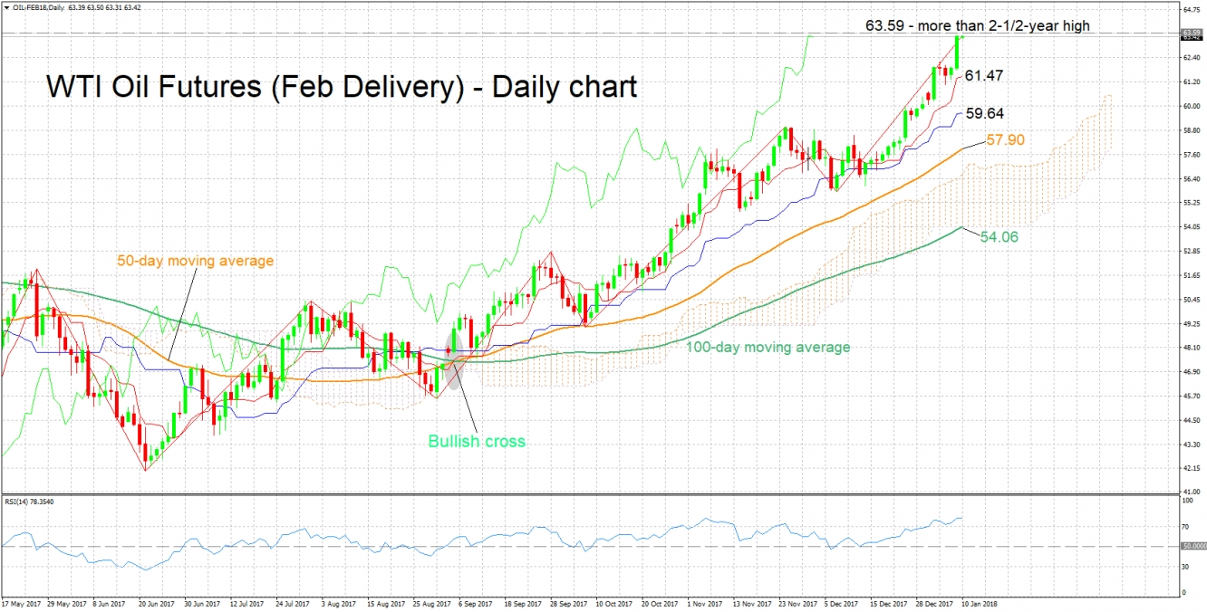WTI Oil Futures Daily Chart - Jan 10