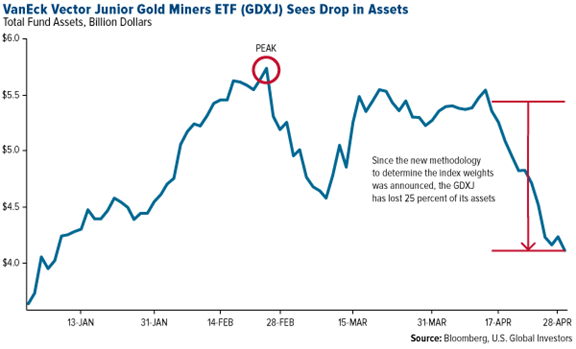 Vector Junior Gold Miners ETF Sees Drop In Assets