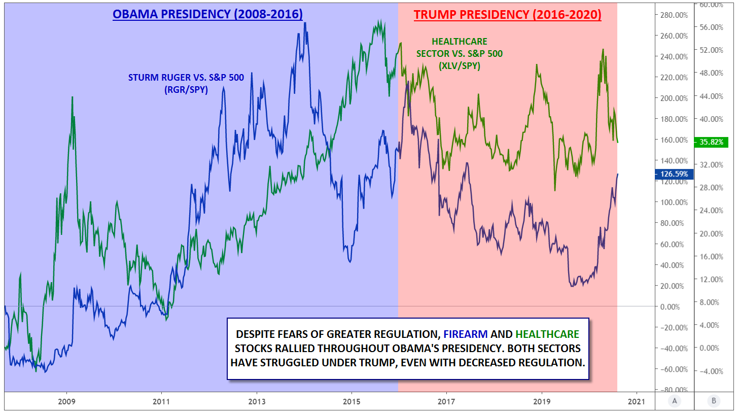 Stocks Rallying Under Different Presidents
