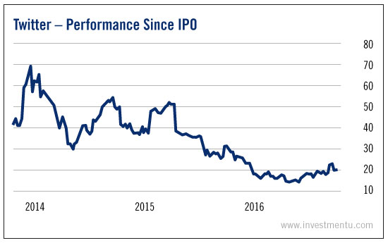 The long and short of it the snapchat ipo investing twitter performance since ipo ccuart Gallery