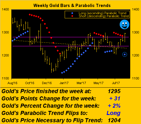 Weekly Gold Bars & Parabolic Trend
