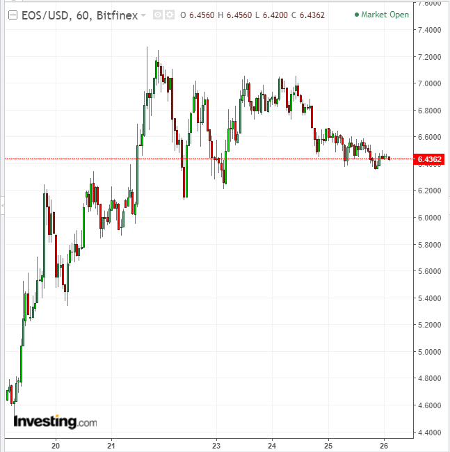 EOSUSD 60-Minute Chart