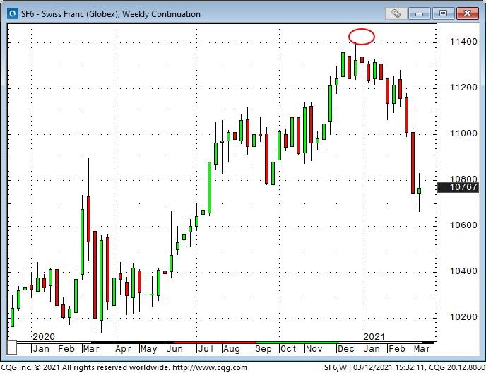 CHF Weekly Chart