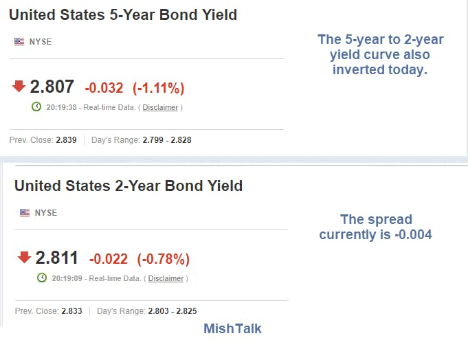 United States 5 Year Bond Yield