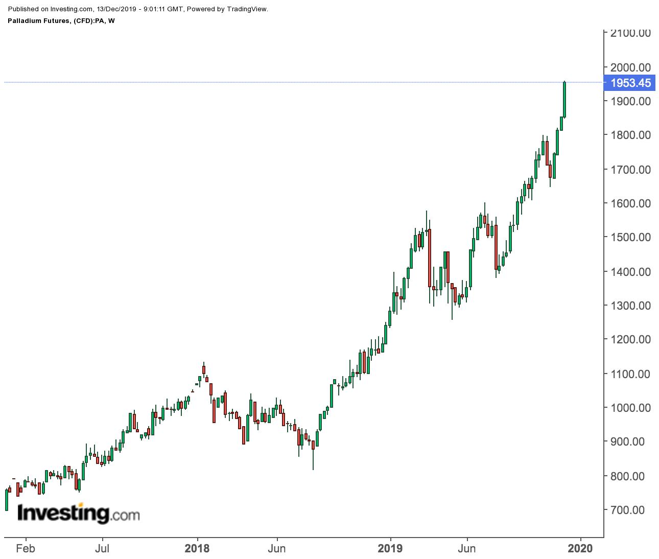 Palladium Futures Weekly Price Chart