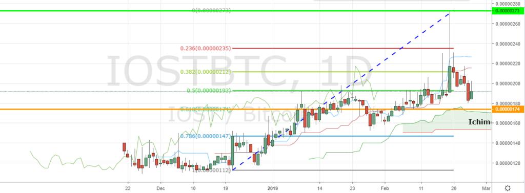 IOST/BTC, 1 Day Chart