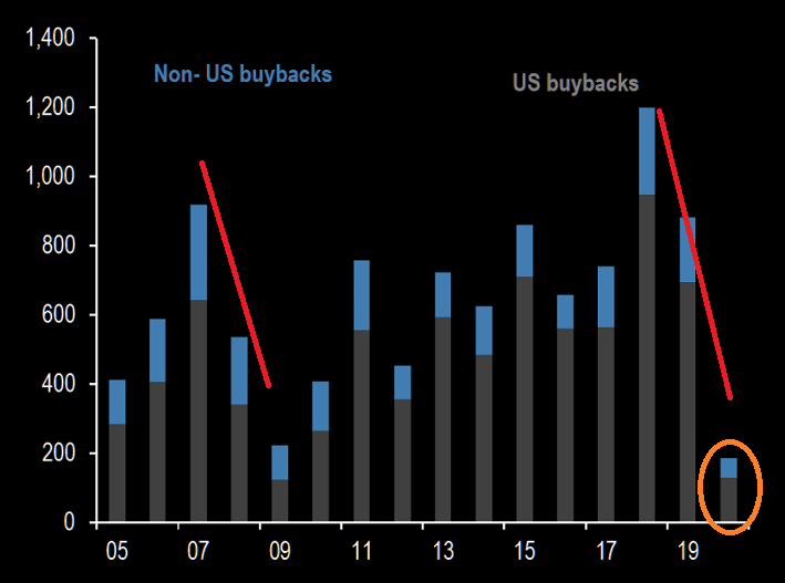 Stock Buybacks Chart