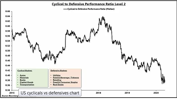 Cyclical To Defensive Performance Ratio