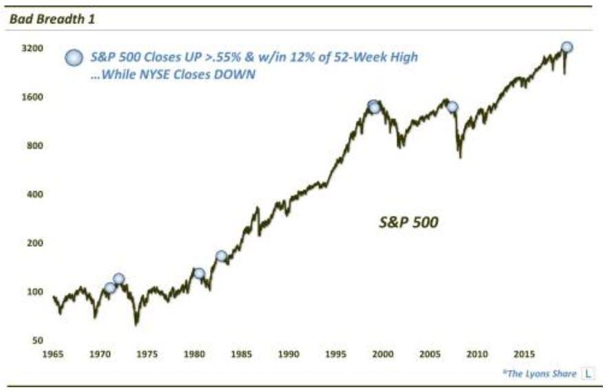 S&P 500 Classes Chart